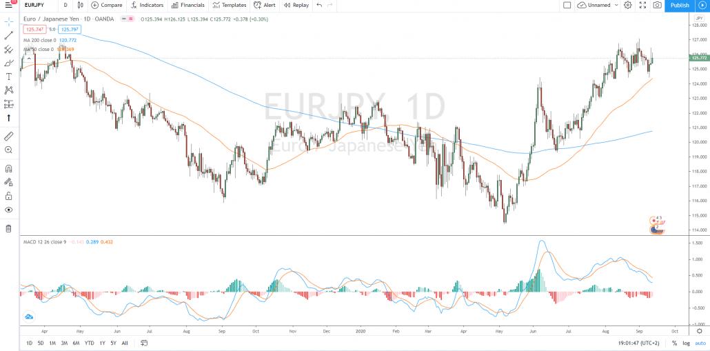 Abbildung 3: Euro/JPY mit gleitenden 50-Tage- und 200-Tage-Durchschnitten und MACD-Indikator