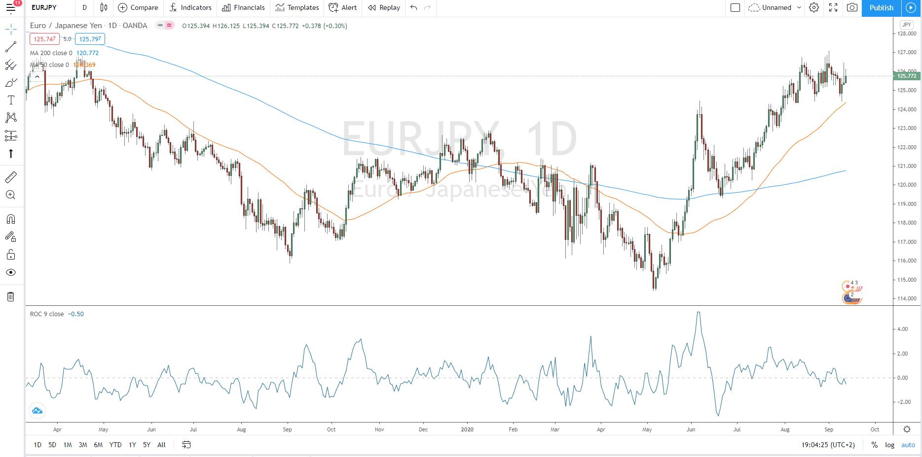 Abbildung 4: Euro/JPY mit ROC Indikator