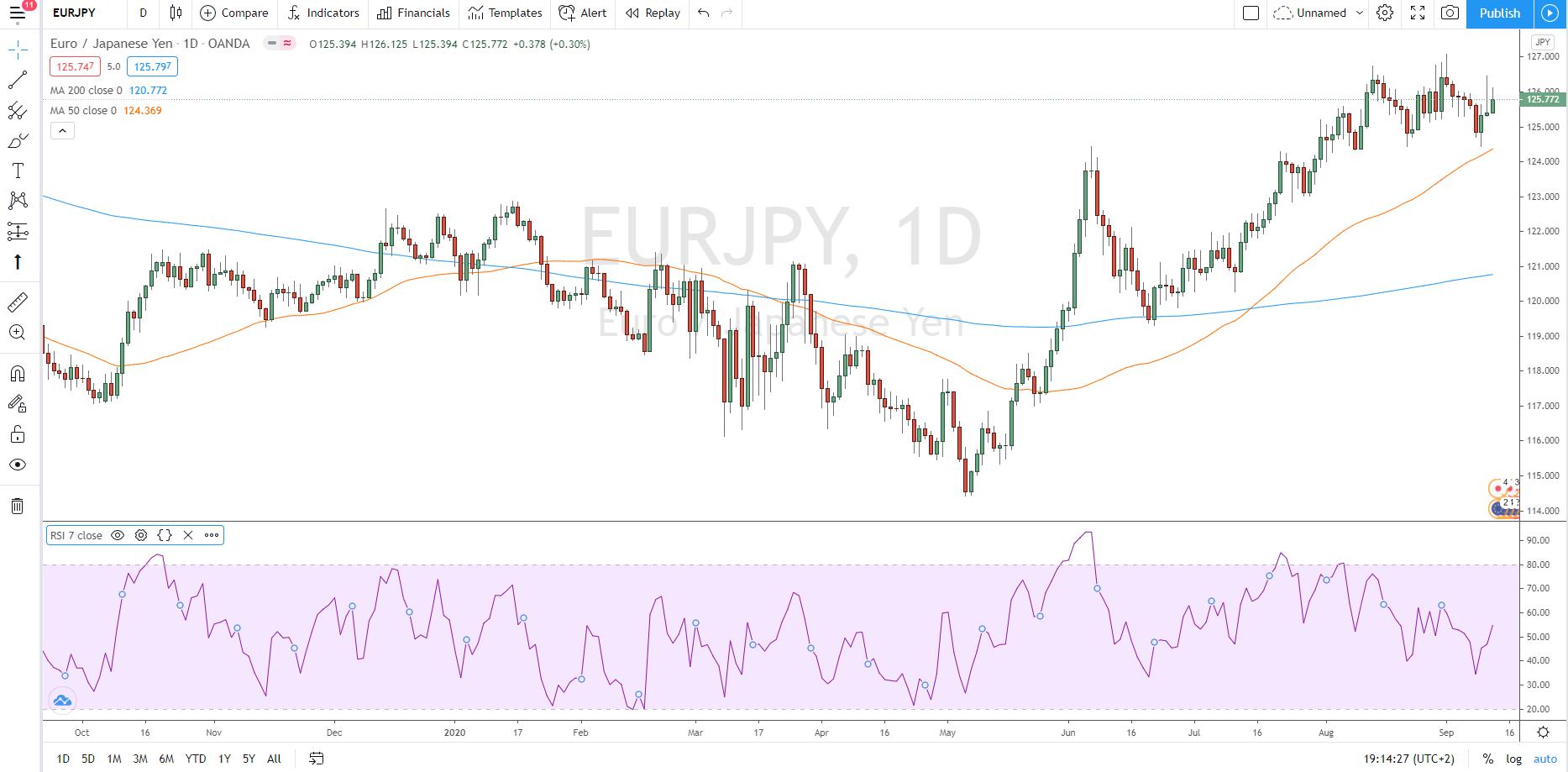 Abbildung 5: Euro/Yen-Kreuz mit Sieben-Tages-RSI-Indikator für überkaufte/überverkaufte Positionen