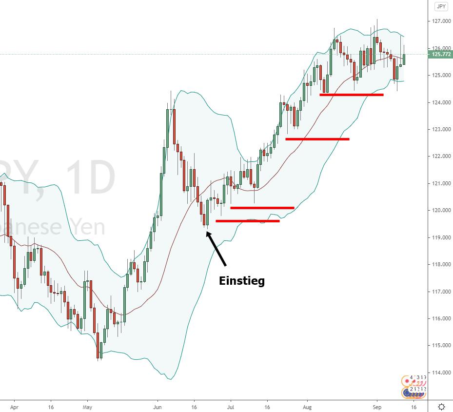 Abbildung 7: Tailing-Stop im Eur/Yen
