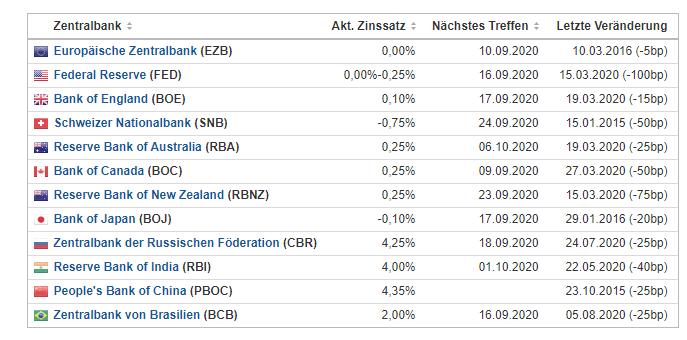 Aktuelle Zinssätze für den Forex Carry Trade