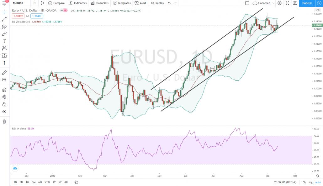 Beispiel Technische Analyse im EURUSD Forex Trading