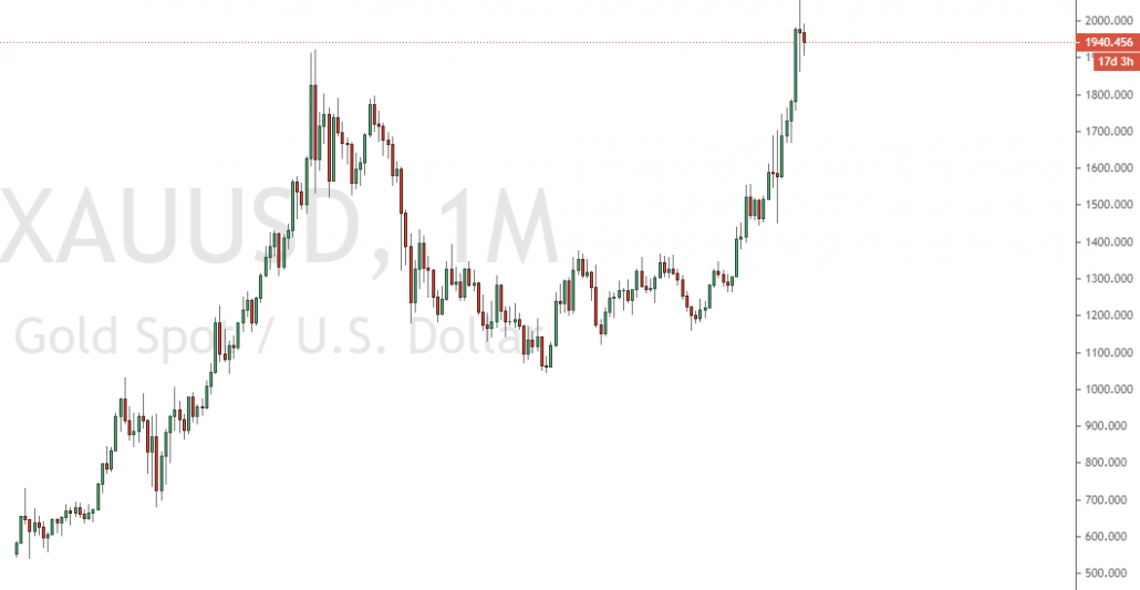 Extremer Goldpreisanstieg hat auch Auswirkungen auf Währungen