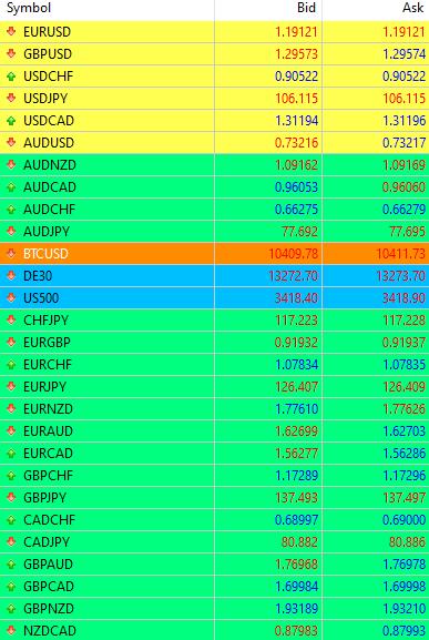 Forex Währungen mit aktuellen Preisen