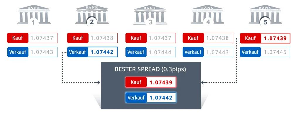 Funktion des Forex Markets