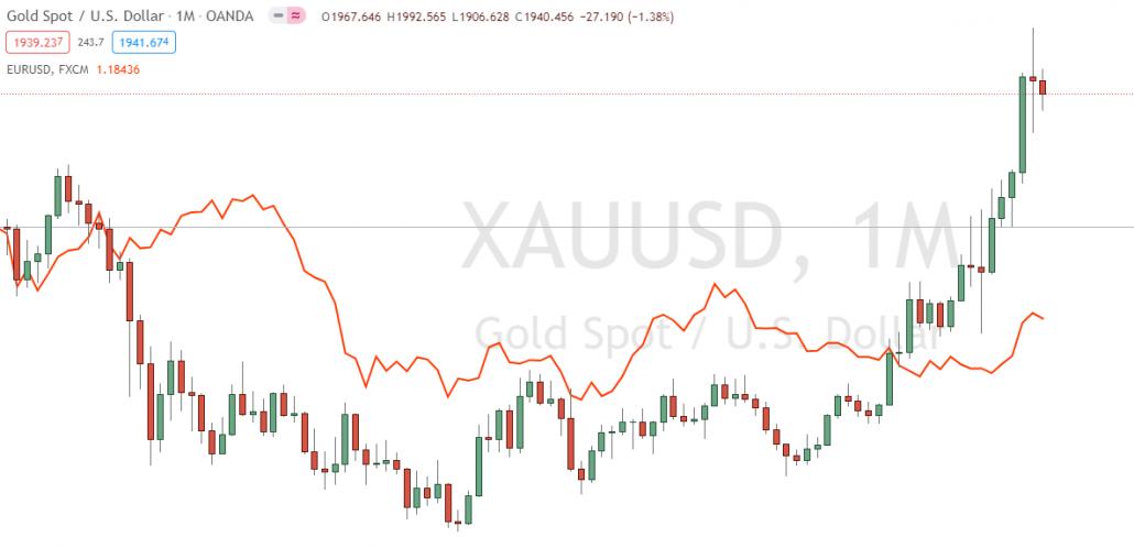 Gold verglichen mit dem EURUSD