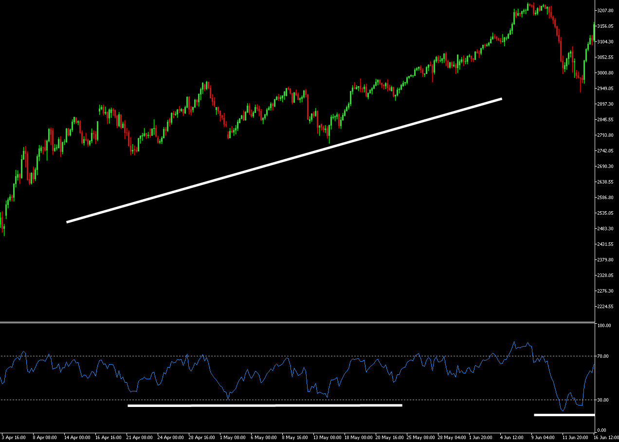 RSI Trend Trading