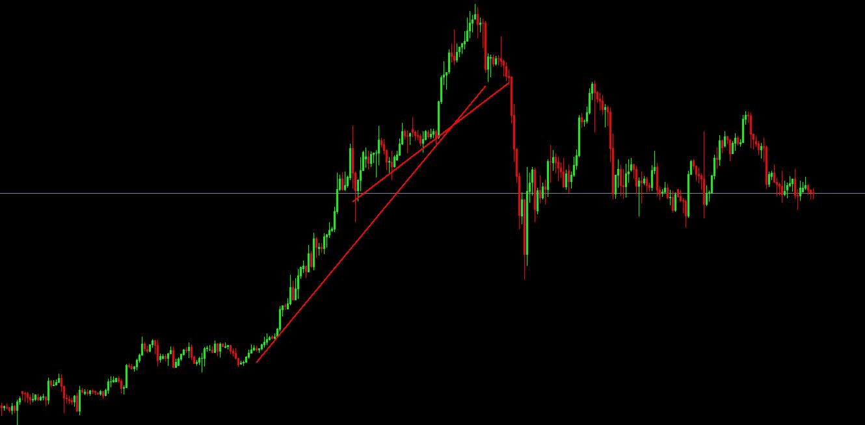Starkes Momentum im Goldpreis
