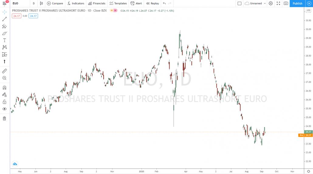 Währungshandel mit dem ETF ProShares UltraShort Euro