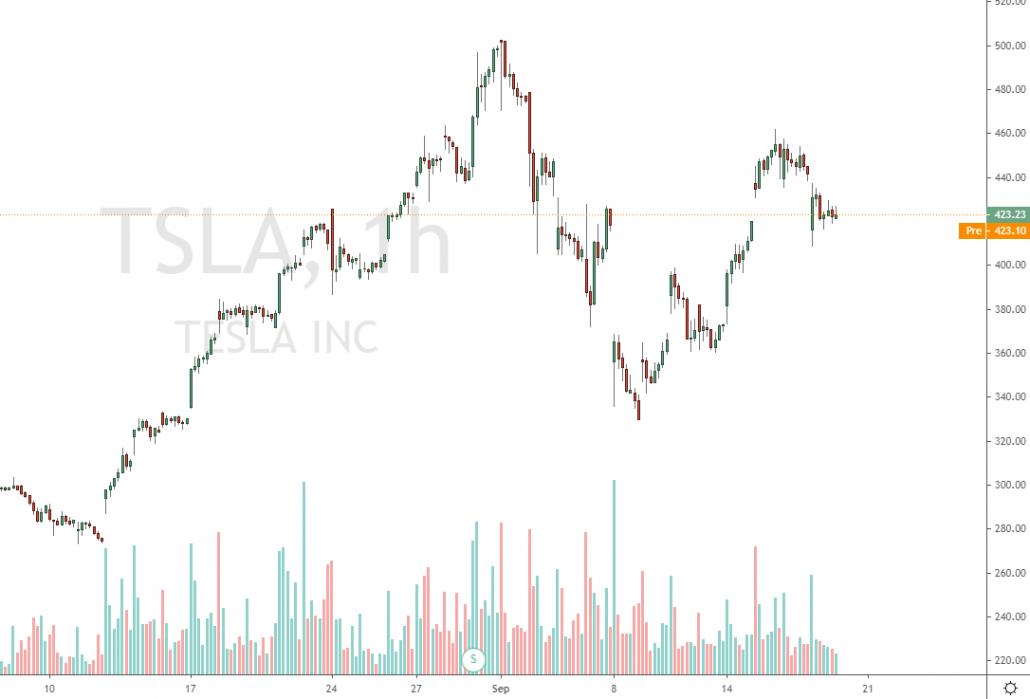 Aktienvolumen der Tesla Aktie