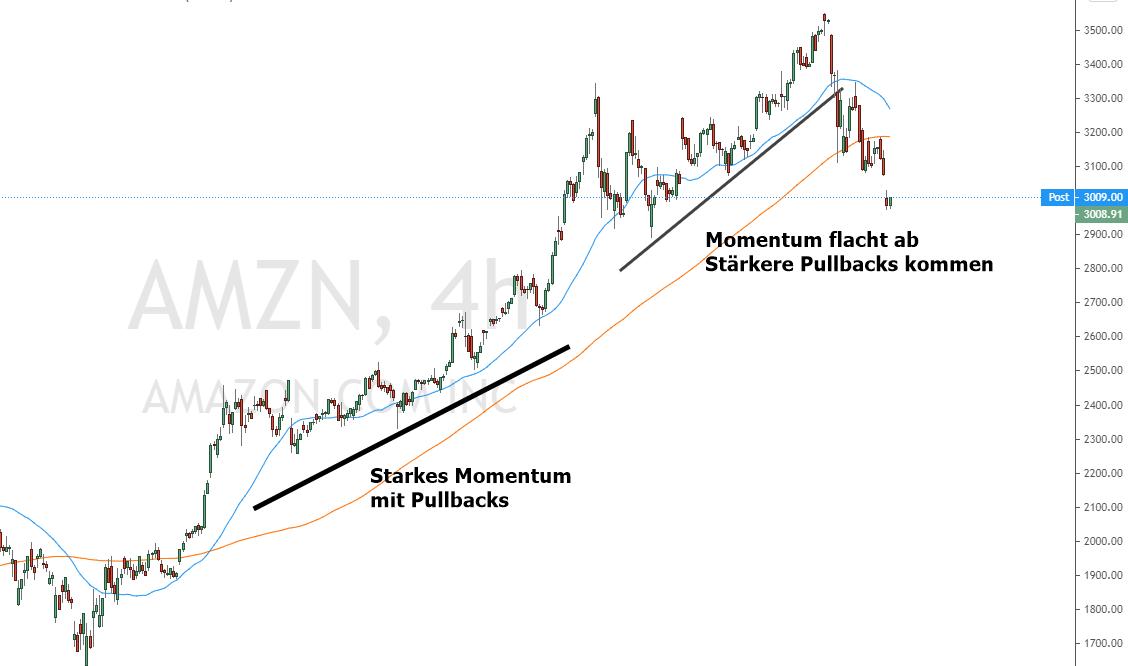 Amazonaktie mit Beispielen für die Pullback Trading Strategie