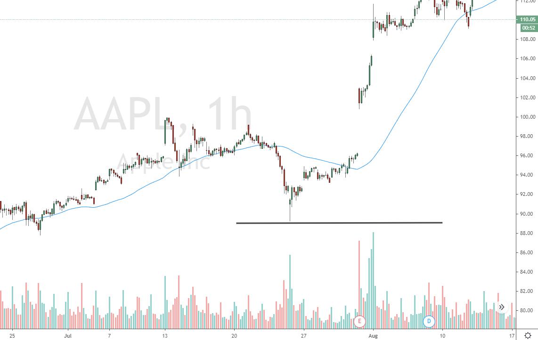 Apple Aktie Stop Loss