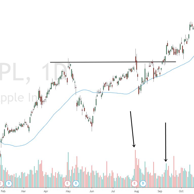 Ausbruch am Widerstand der Apple Aktie