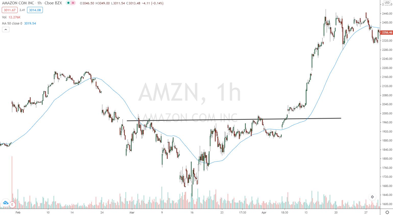 Ausbruch der Amazon Aktie über 1960$