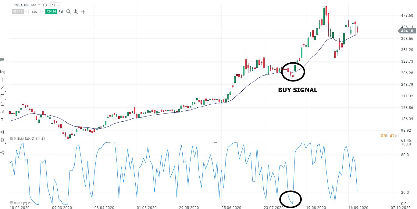 Beispielsetup für das Swing Trading mit Aktien in Tesla