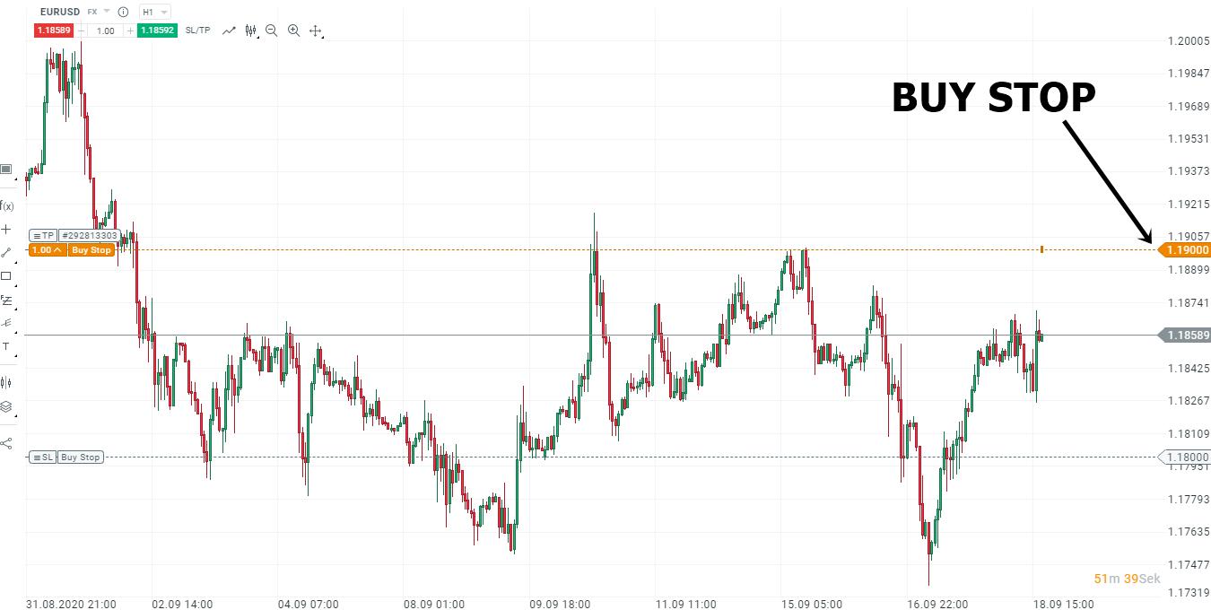 Buy Stop Order im Chart