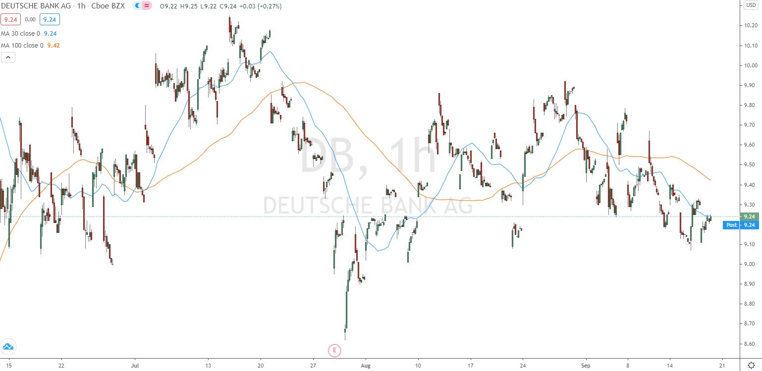 Deutsche Bank Aktie - Schlechtes Beispiel für die Swing Trading Strategie