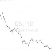 Deutsche Bank Aktie mit einem niedrigen Preis - unterbewertet?