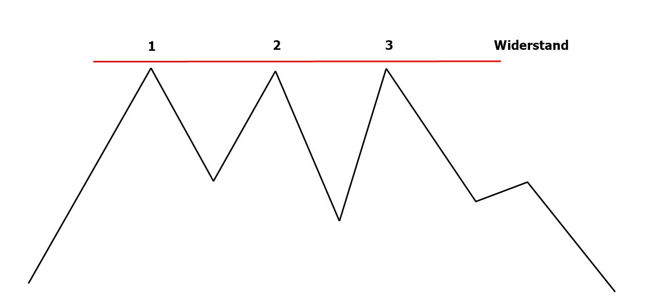 Dreifach Top Chartformation