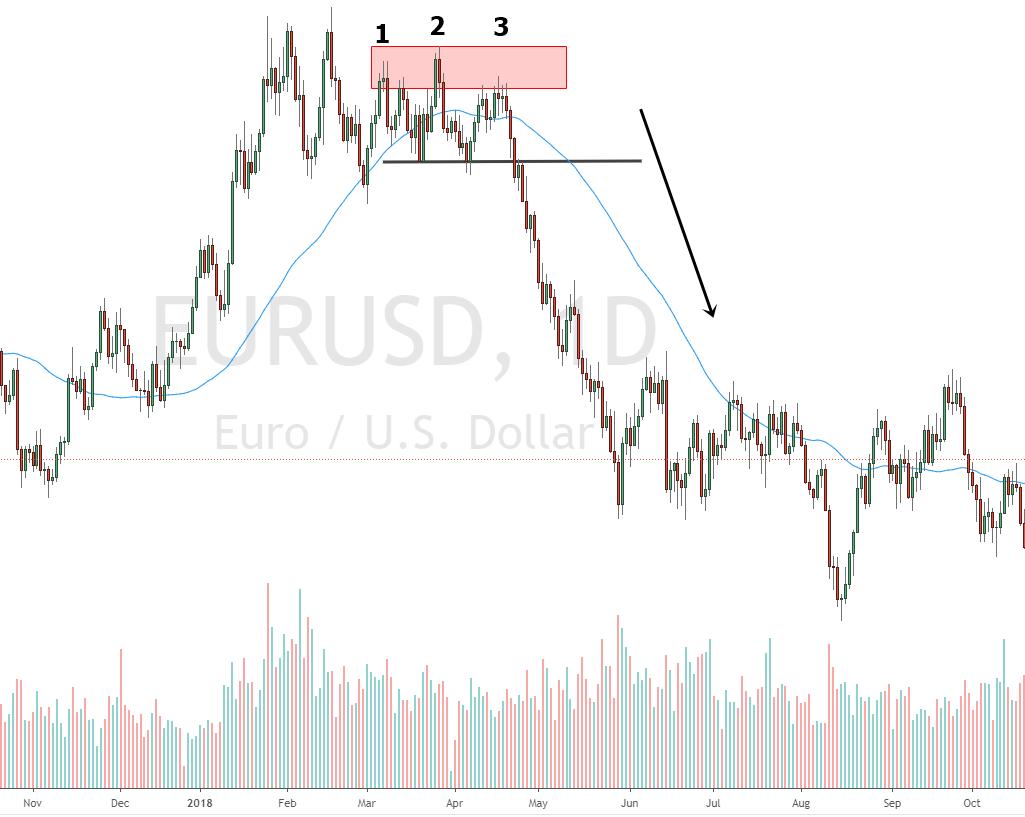 Dreifach Top im EURUSD
