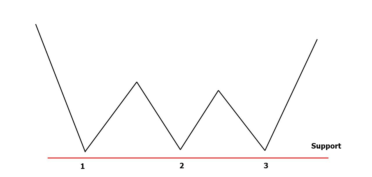 Dreifacher Boden Chartformation Theorie