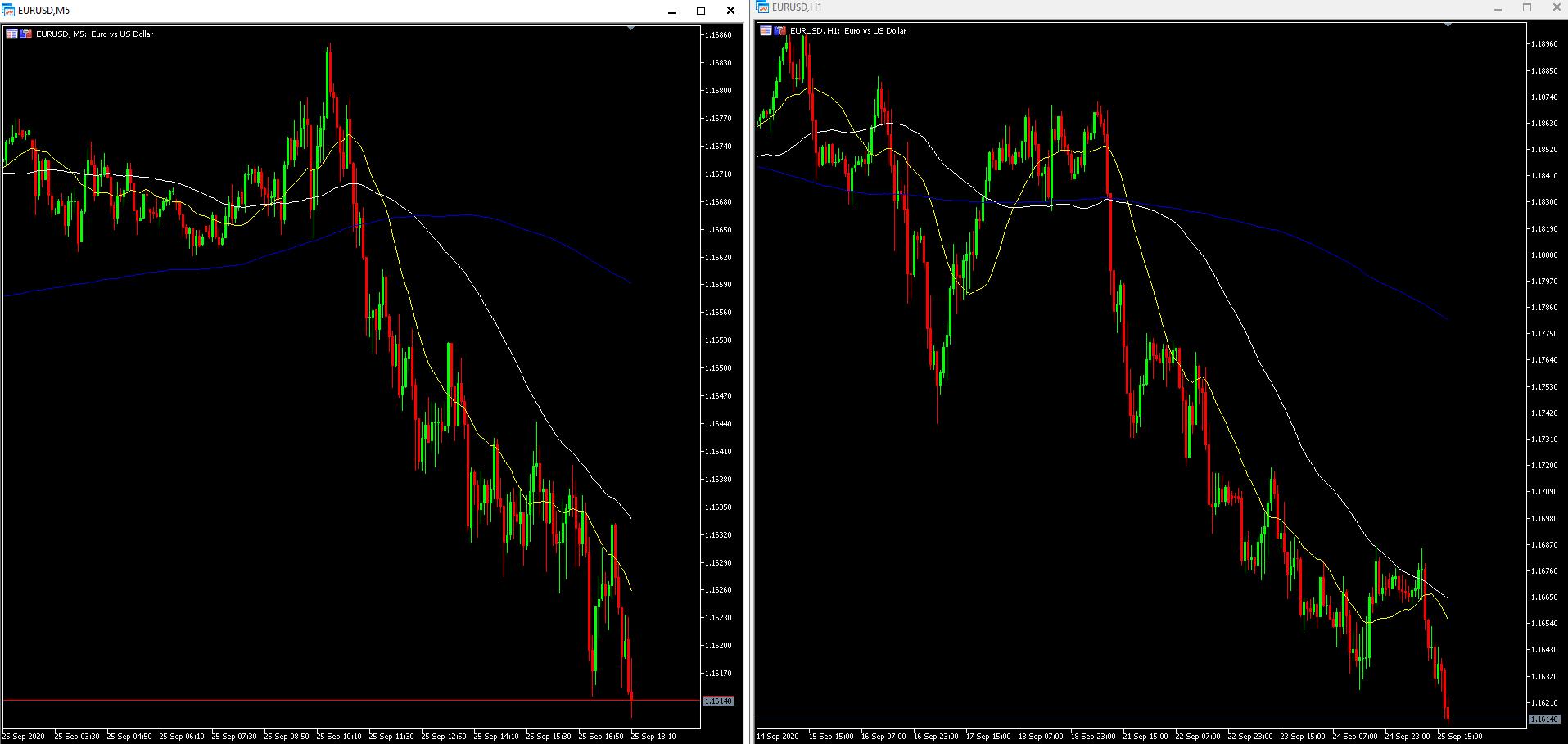 EURUSD im 5 Minuten und 1 Stunden Chart