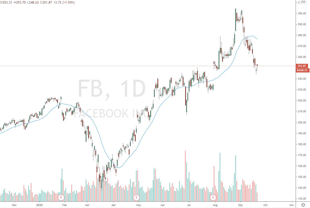 Facebookaktie mit einem sehr starken Pullback