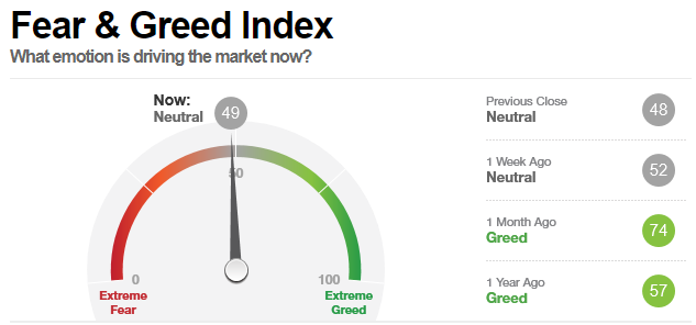 Fear and Greed Index misst die Trading Psychologie