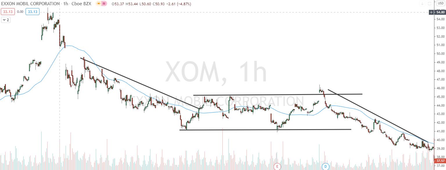 Flacher Trend Exxon Mobile
