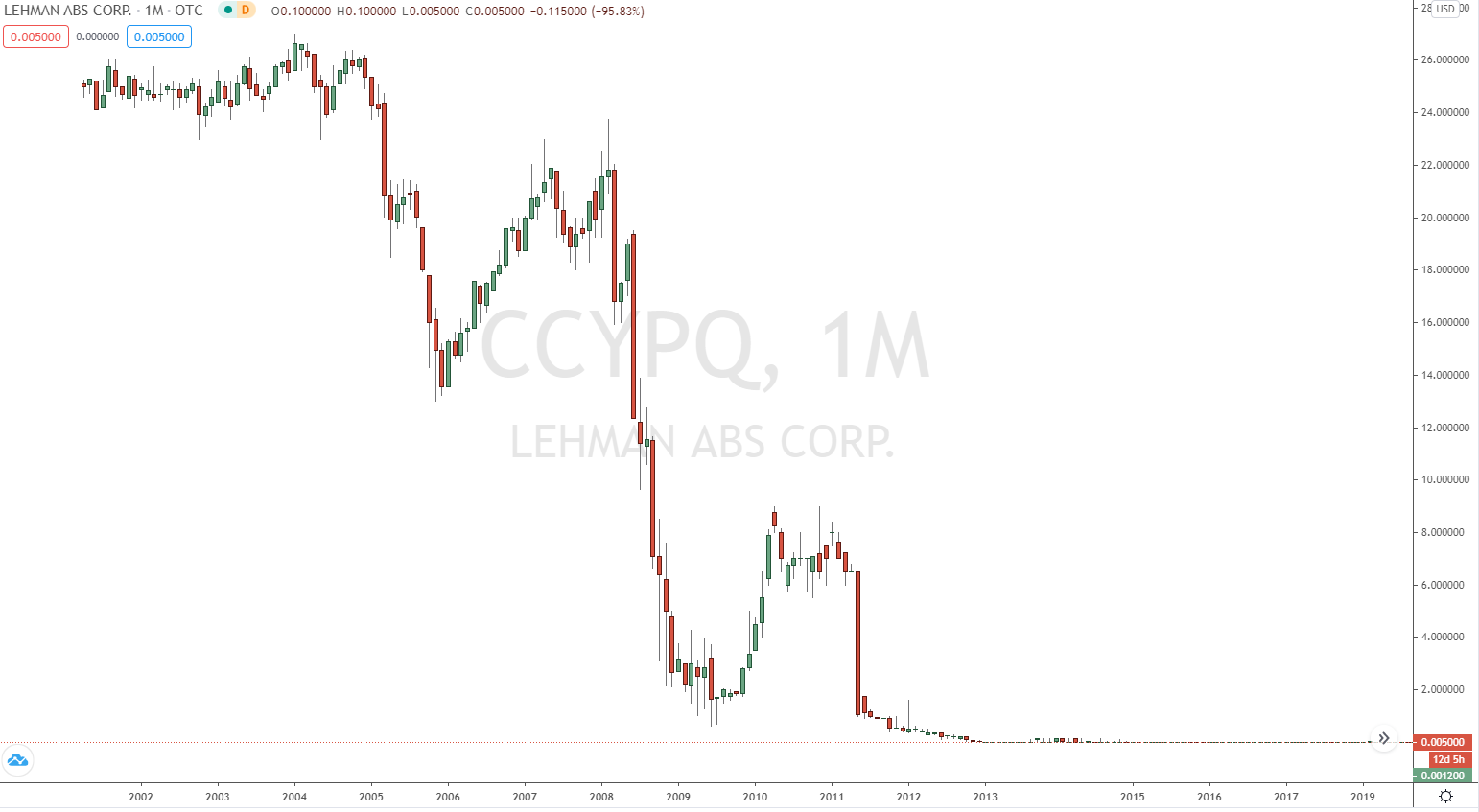 Großer Crash 2008 mit Lehman Brothers