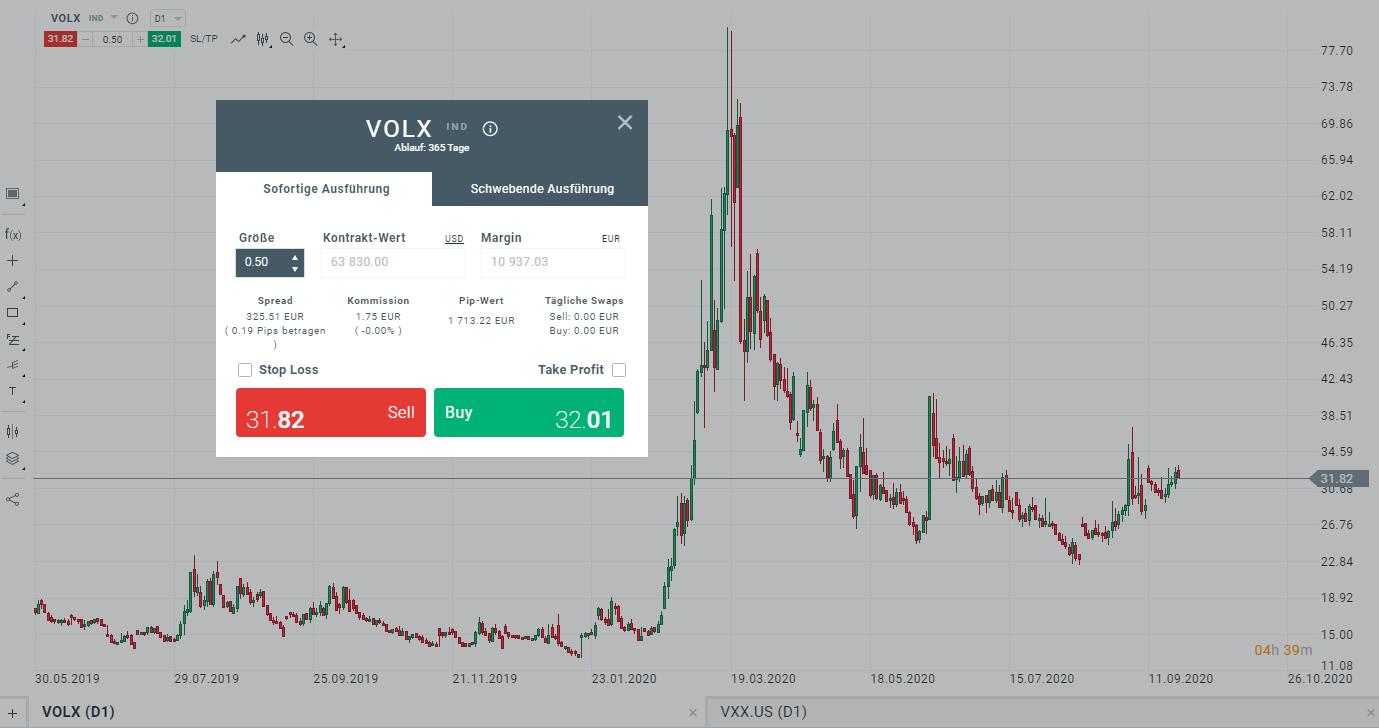 Handel mit dem VIX per CFD