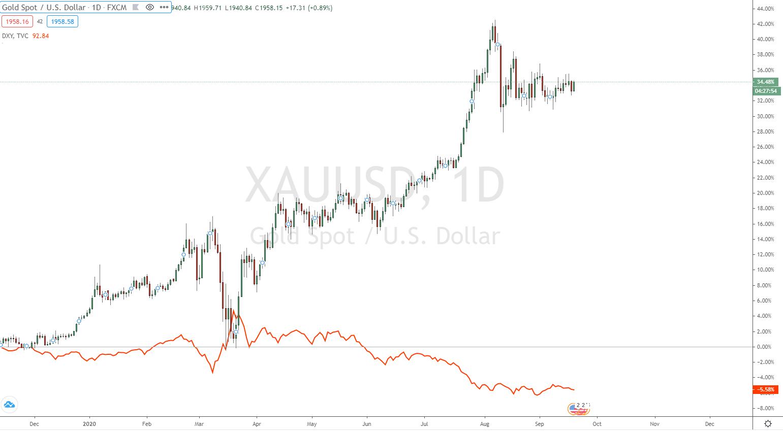 Hedge Gold vs USD