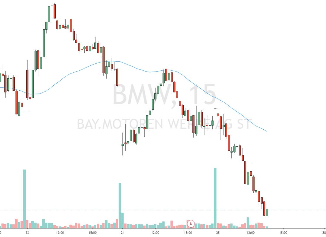 Hohes Volumen der BMW Aktie zur Börseneröffnung