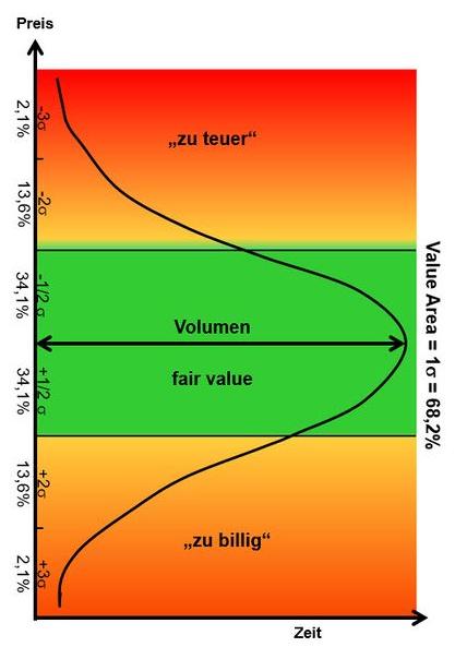 Market Profile Glockenkurve