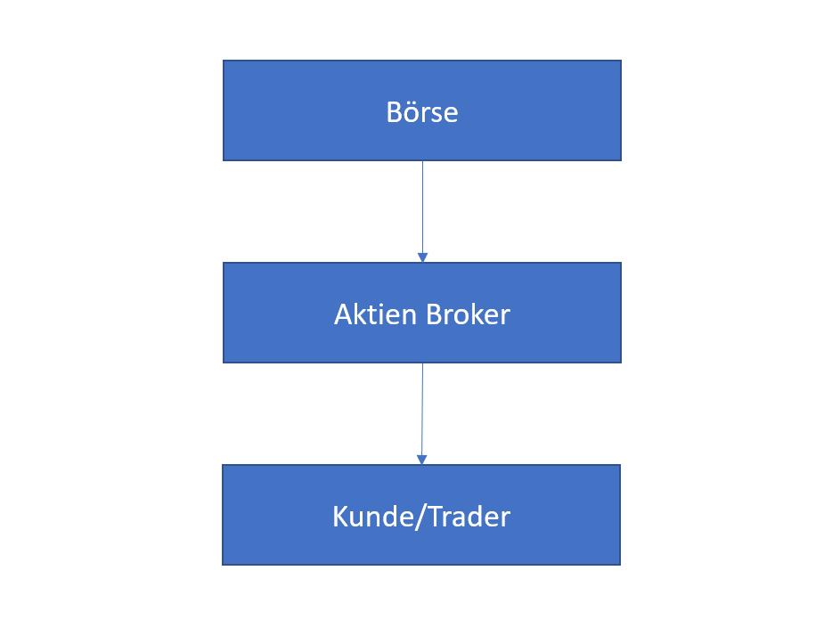 Prinzip eines Aktien Brokers