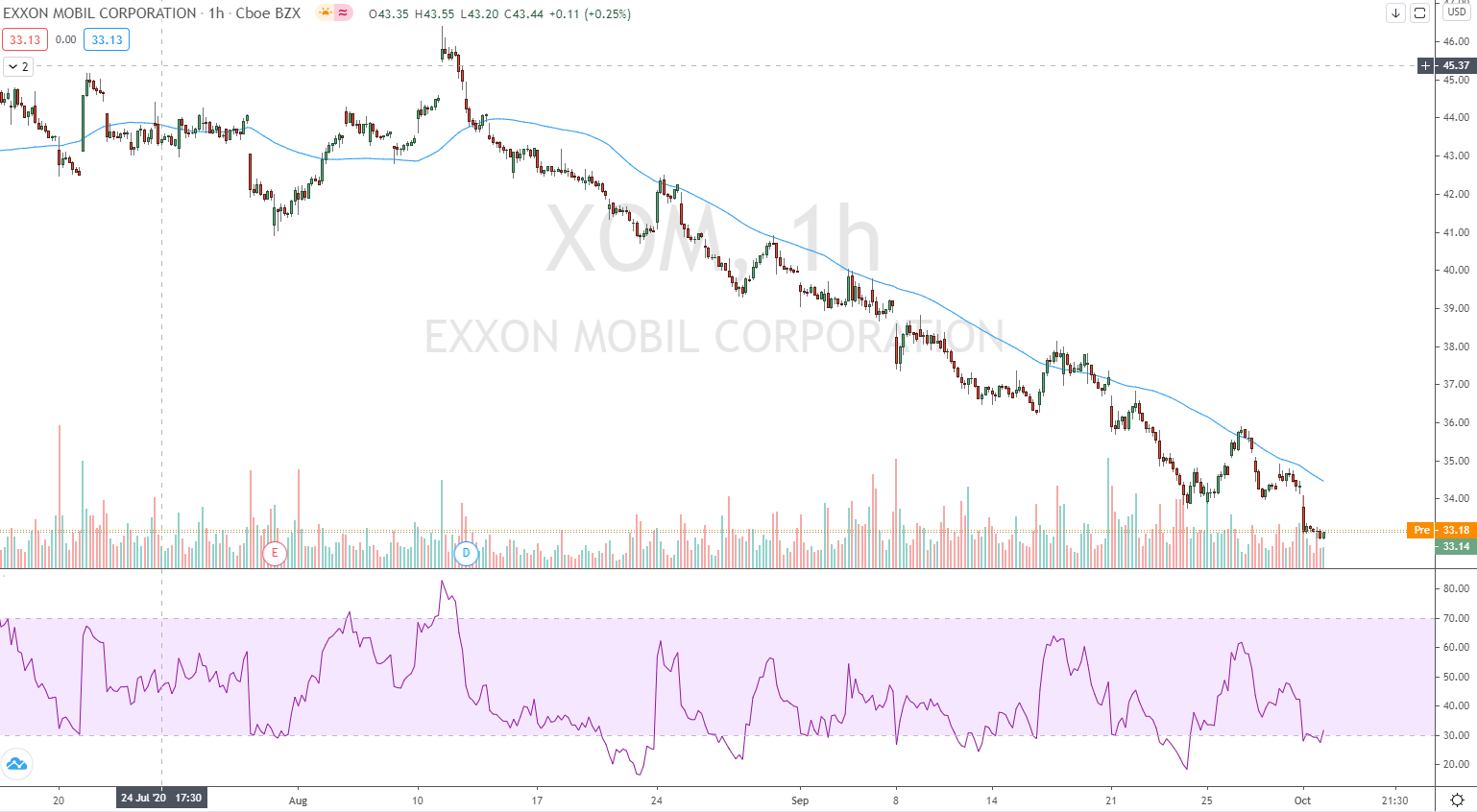 RSI mit Exxon Mobile