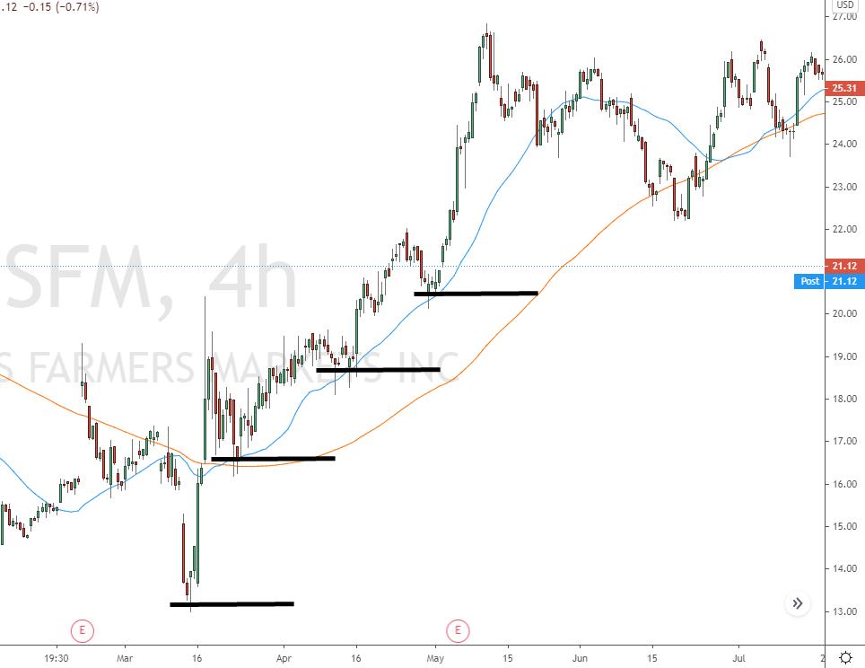 SFM Aktie mit höheren Tiefs