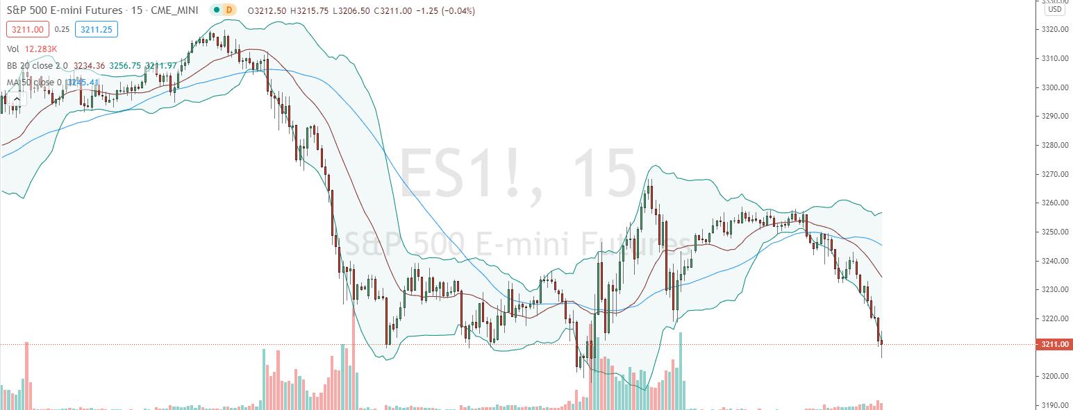 S&P500 Beispiel