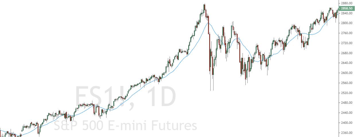 S&P500 Im Aufwärtstrend mit Korrektur