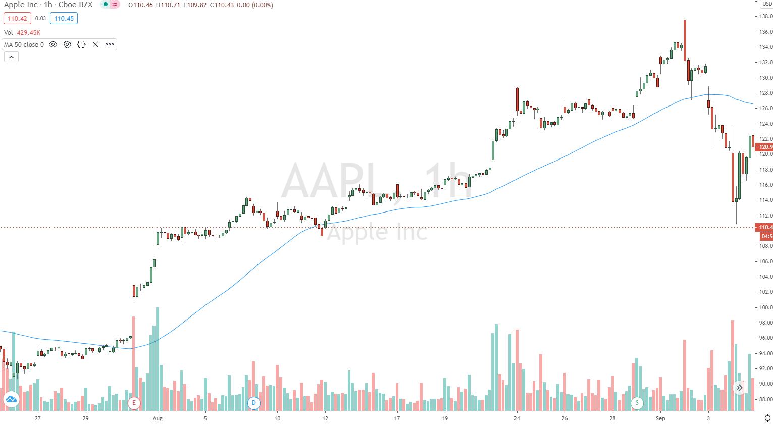 Stündlicher Apple Chart