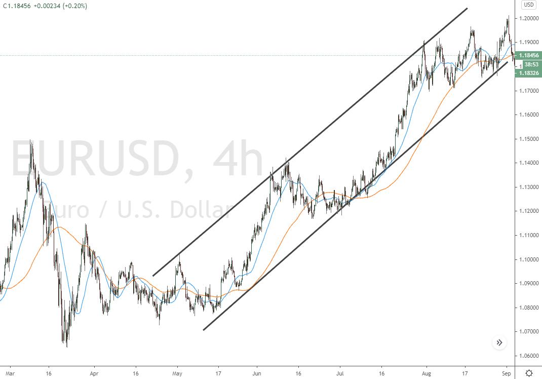 Swing Trading Chart Beispiel