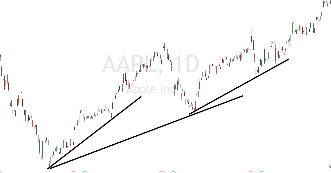Swings in der Apple Aktie