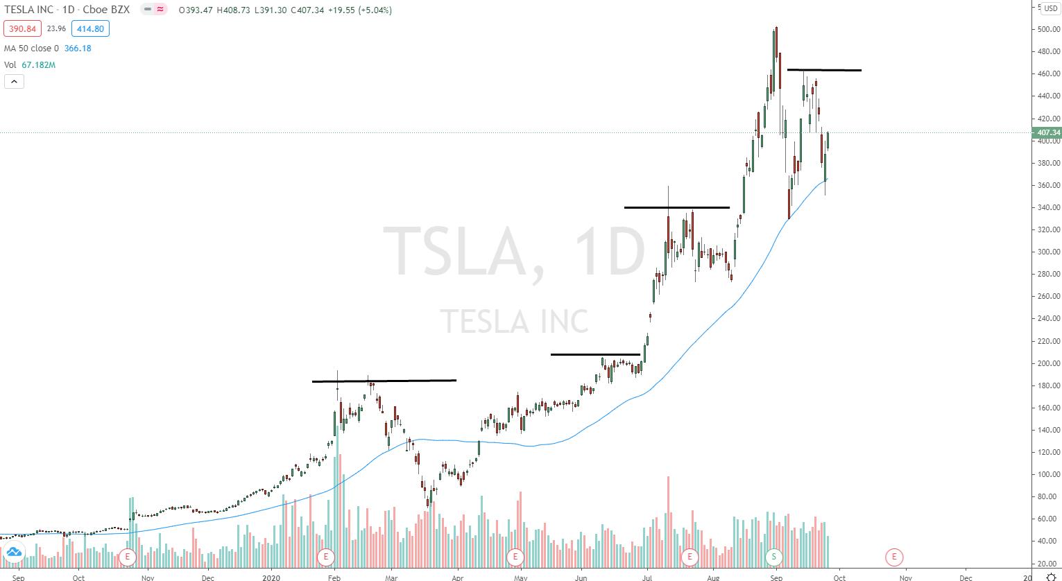 Tesla Aktie in 2020 mit Short Squeezes
