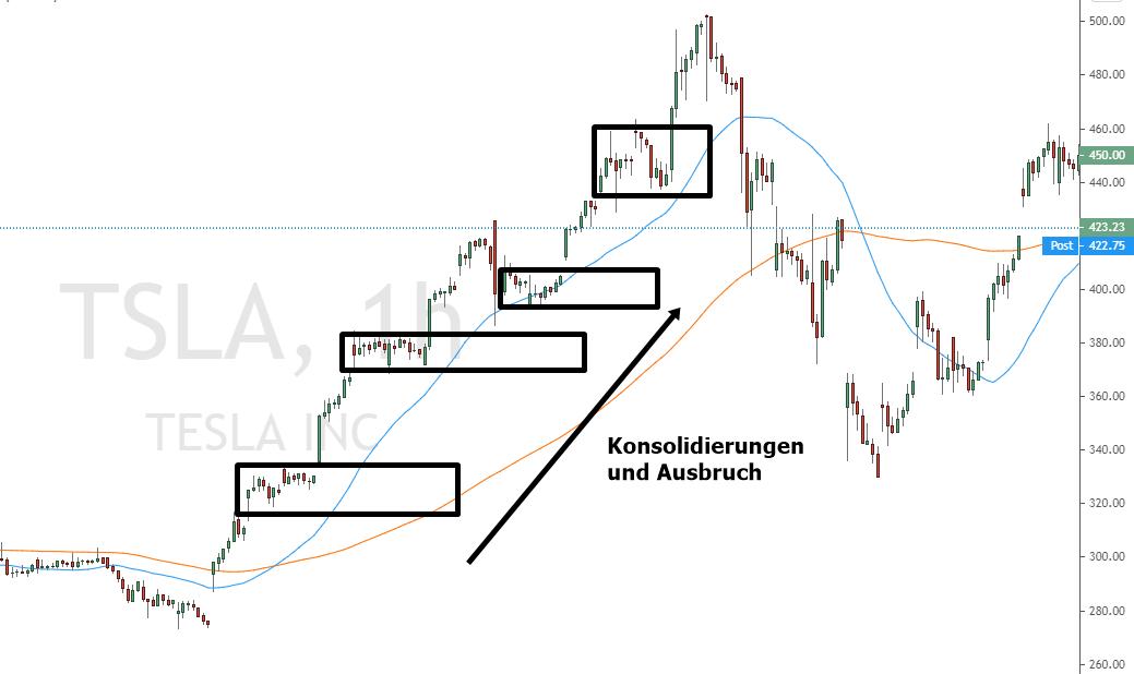 Tesla Wachstumsaktie mit Konsolidierungen der Swing Trading Strategie