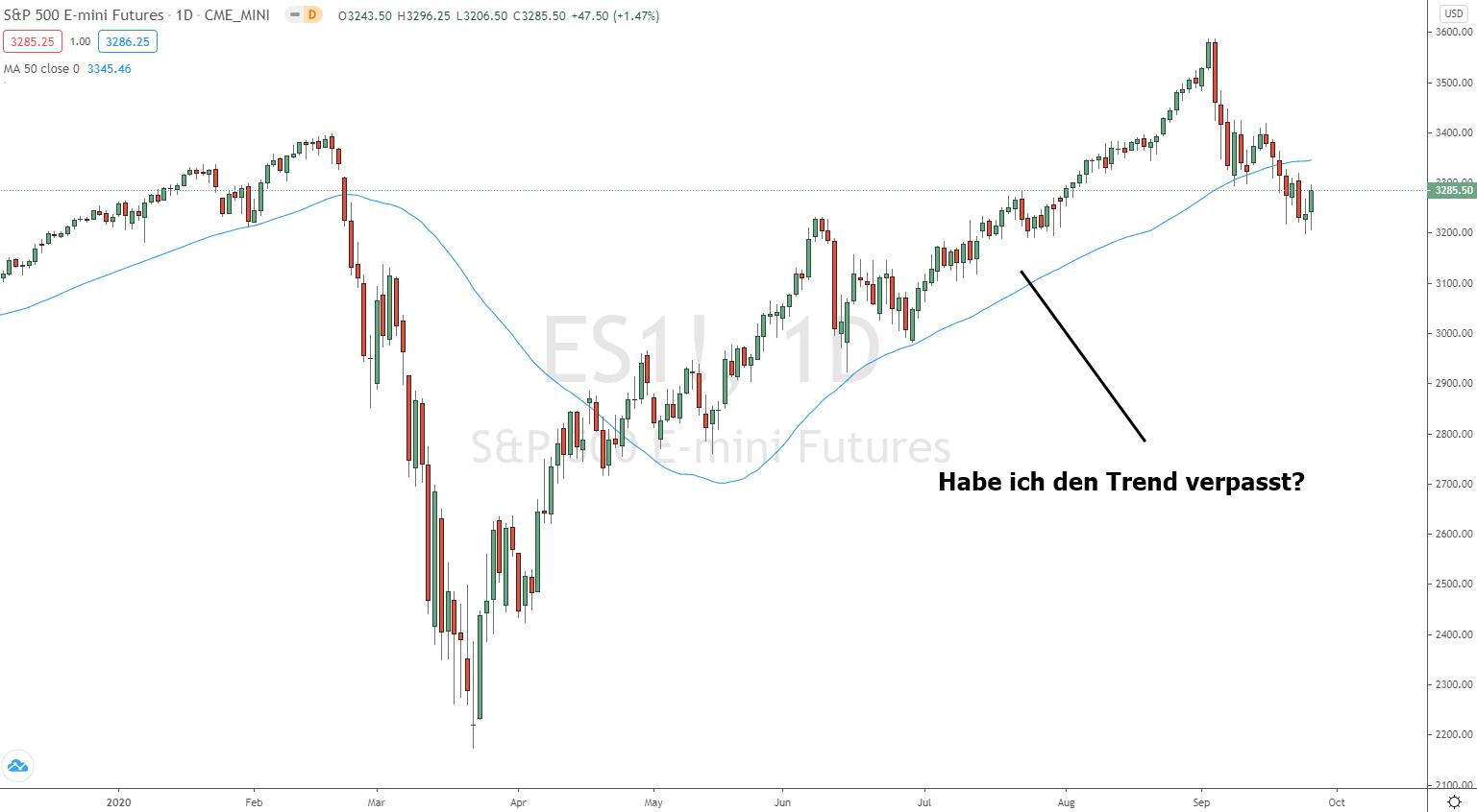 Trading Psychologie Trend verpasst