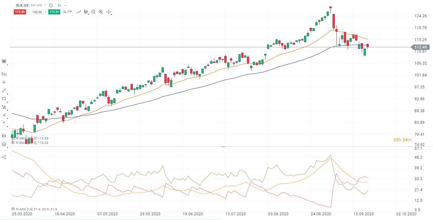 XLK Aktie mit Indikatoren zum Screening