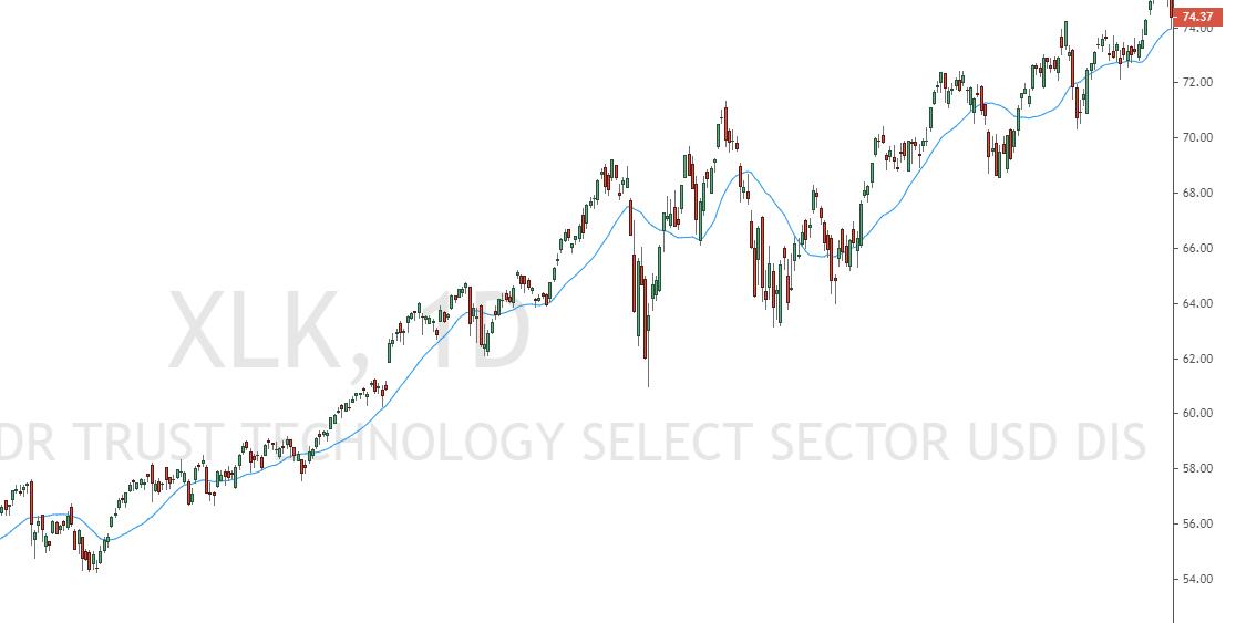 XLK Index Outperformance vom S&P500