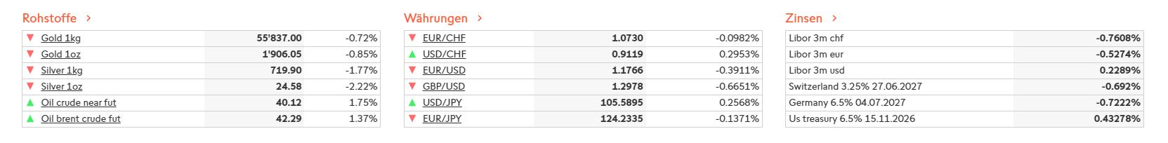 Assets bei Swissquote