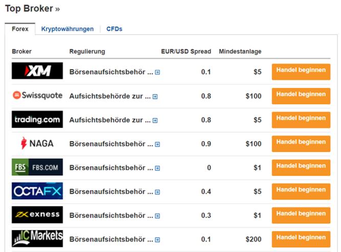 Broker Übersicht Investing.com