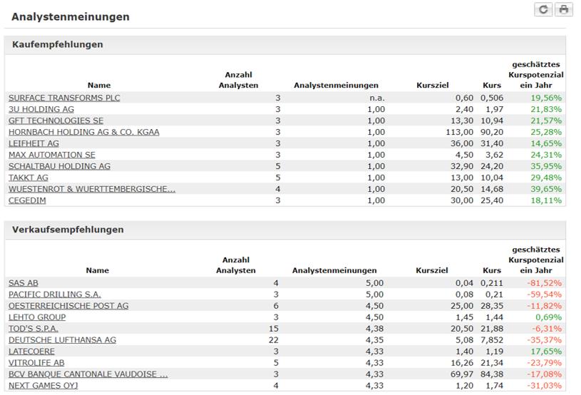 Consorsbank Analystenmeinungen